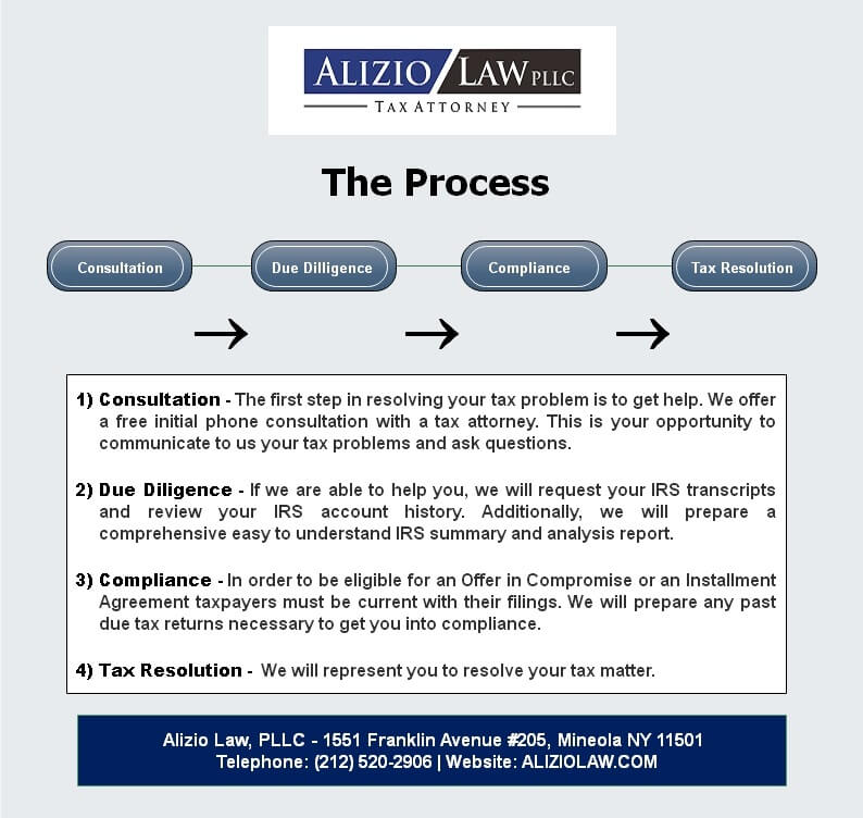 Our Process for Resolving Your Tax Issue